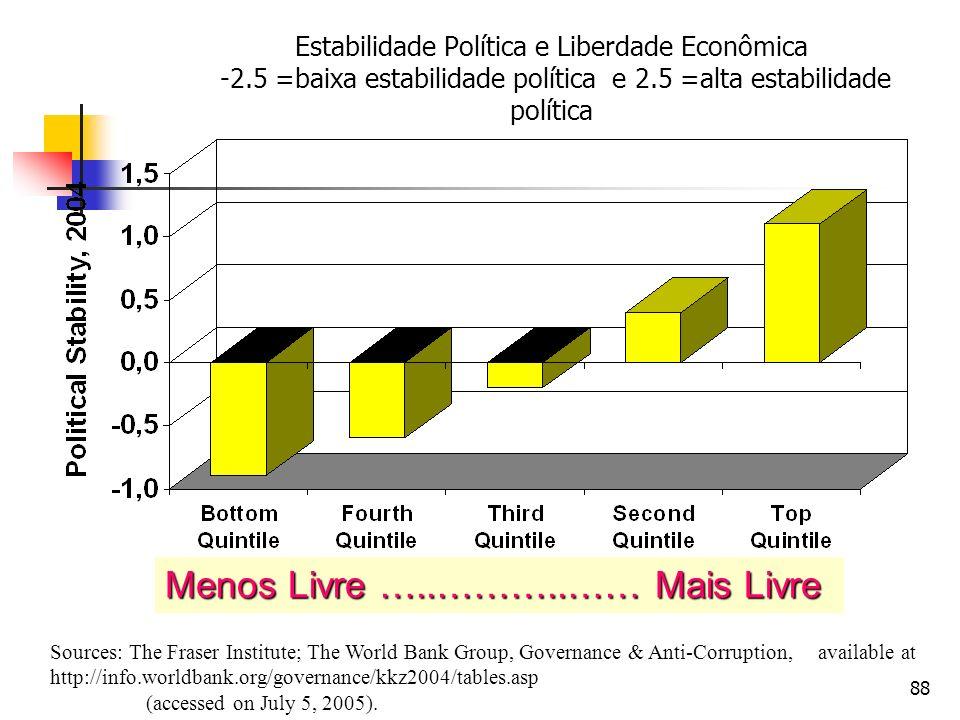 88 Estabilidade Política e Liberdade Econômica -2.5 =baixa estabilidade política e 2.5 =alta estabilidade política Sources: The Fraser Institute; The