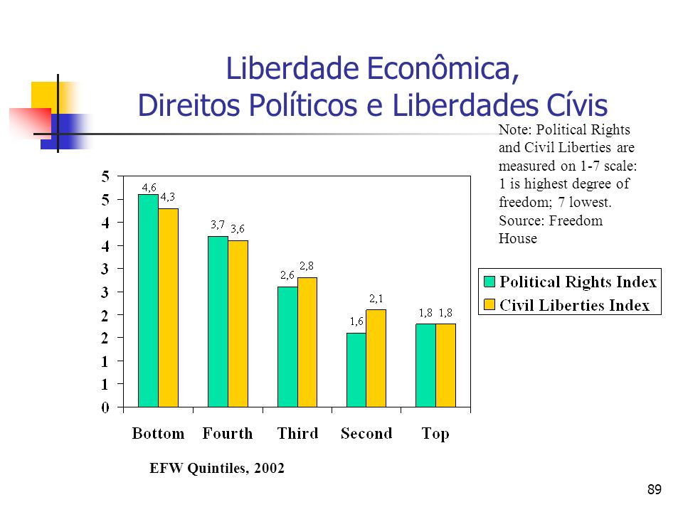 89 Liberdade Econômica, Direitos Políticos e Liberdades Cívis EFW Quintiles, 2002 Note: Political Rights and Civil Liberties are measured on 1-7 scale