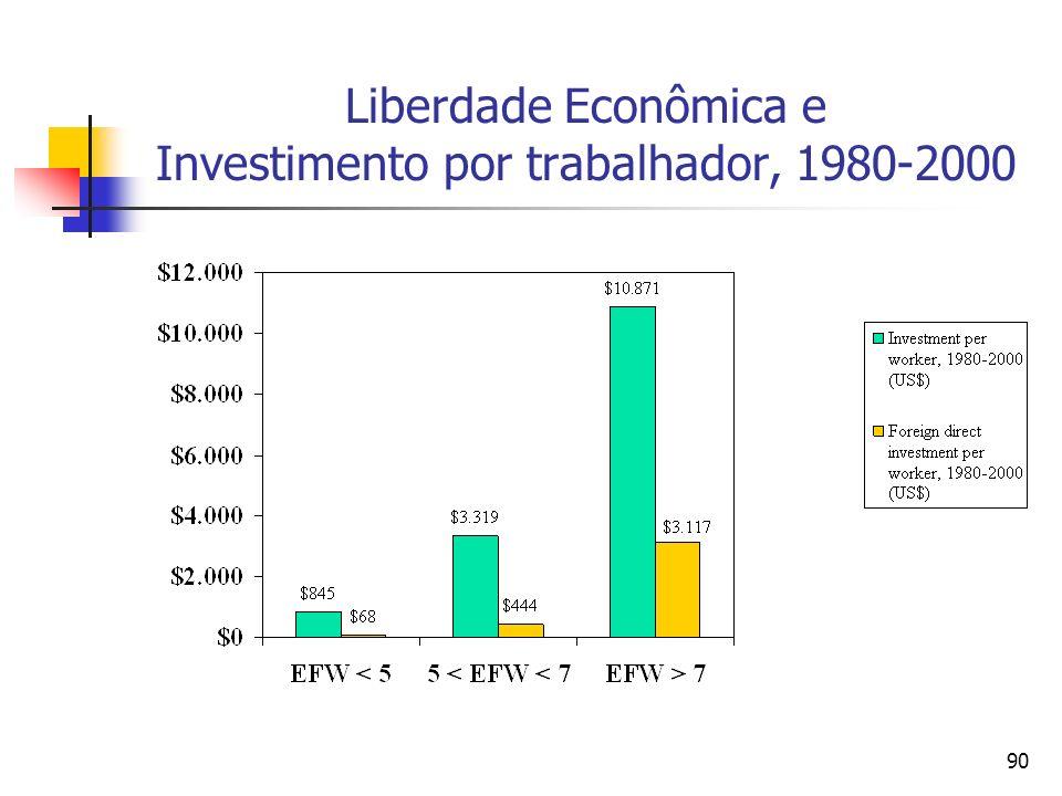 90 Liberdade Econômica e Investimento por trabalhador, 1980-2000
