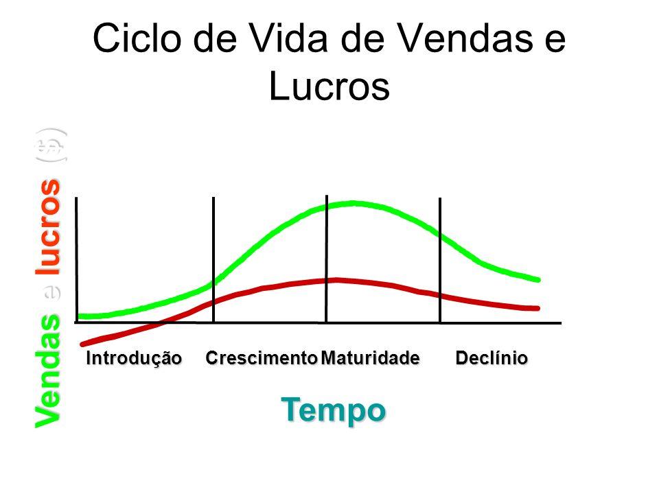 Ciclo de Vida de Vendas e LucrosIntroduçãoCrescimentoMaturidadeDeclínio Tempo Vendas e lucros ($)