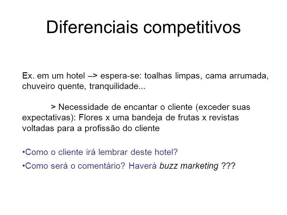 Diferenciais competitivos Ex. em um hotel –> espera-se: toalhas limpas, cama arrumada, chuveiro quente, tranquilidade... > Necessidade de encantar o c