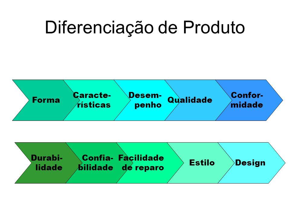 Diferenciação de Produto Forma Caracte- rísticas Desem- penho Qualidade Confor- midade Durabi- lidade Confia- bilidade Facilidade de reparo EstiloDesi