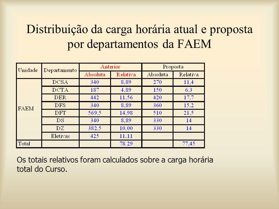 Os totais relativos foram calculados sobre a carga horária total do Curso.