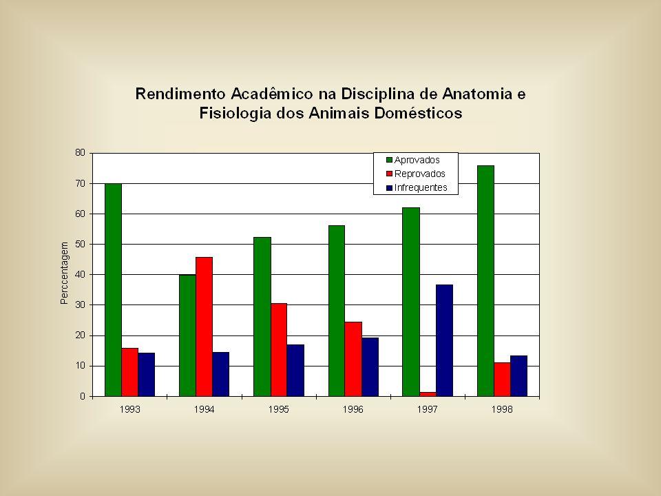 Distribuição da carga horária atual e proposta por departamentos da FAEM