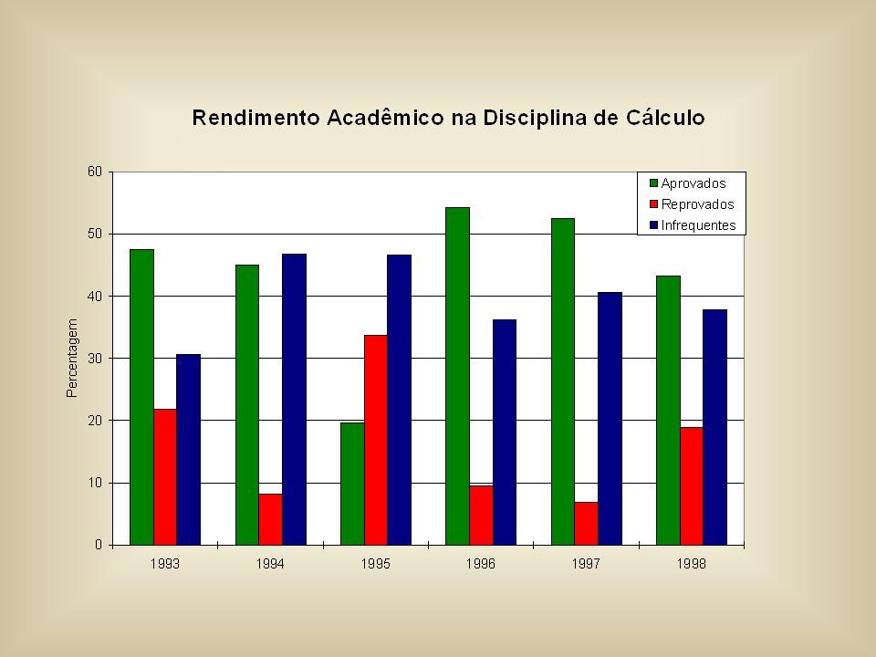 Distribuição da carga horária atual e proposta por departamentos do básico