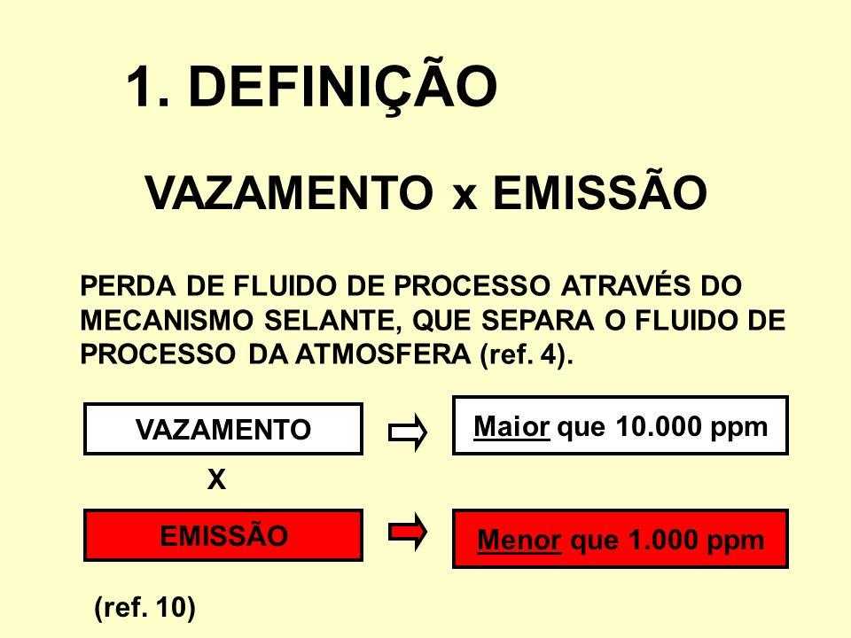 VAZAMENTO x EMISSÃO PERDA DE FLUIDO DE PROCESSO ATRAVÉS DO MECANISMO SELANTE, QUE SEPARA O FLUIDO DE PROCESSO DA ATMOSFERA (ref. 4). 1. DEFINIÇÃO Maio