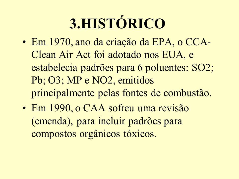 3.HISTÓRICO Em 1970, ano da criação da EPA, o CCA- Clean Air Act foi adotado nos EUA, e estabelecia padrões para 6 poluentes: SO2; Pb; O3; MP e NO2, e