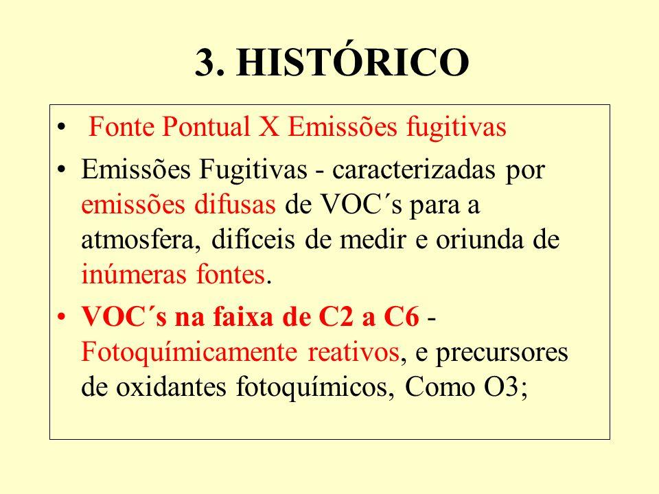 3. HISTÓRICO Fonte Pontual X Emissões fugitivas Emissões Fugitivas - caracterizadas por emissões difusas de VOC´s para a atmosfera, difíceis de medir
