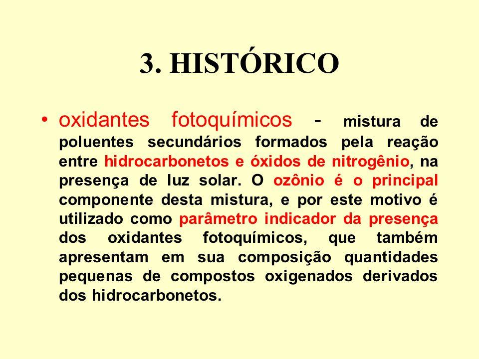 3. HISTÓRICO oxidantes fotoquímicos - mistura de poluentes secundários formados pela reação entre hidrocarbonetos e óxidos de nitrogênio, na presença