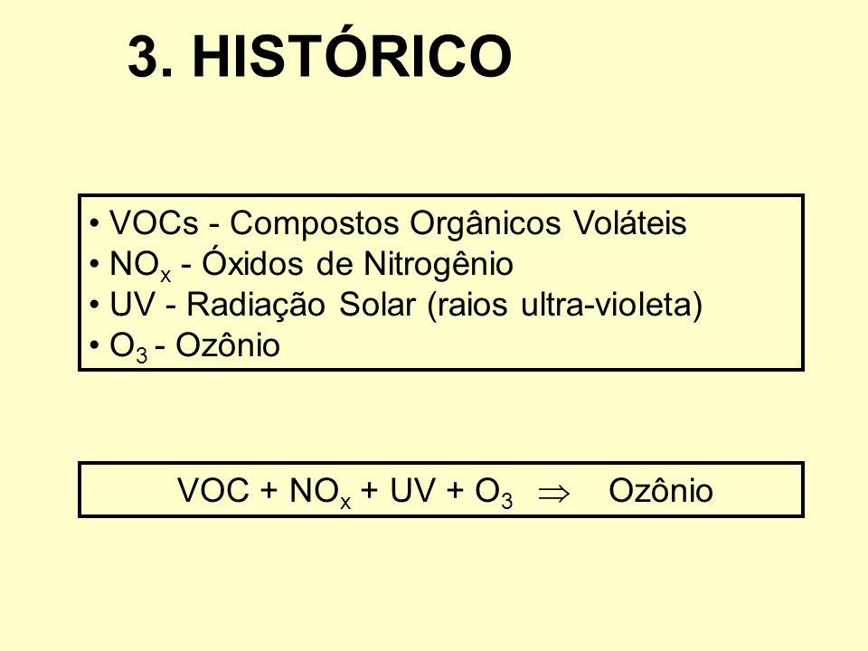 3. HISTÓRICO VOCs - Compostos Orgânicos Voláteis NO x - Óxidos de Nitrogênio UV - Radiação Solar (raios ultra-violeta) O 3 - Ozônio VOC + NO x + UV +