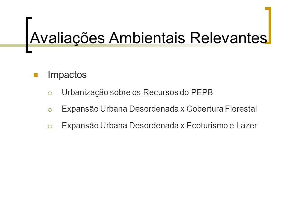 Avaliações Ambientais Relevantes Impactos Urbanização sobre os Recursos do PEPB Expansão Urbana Desordenada x Cobertura Florestal Expansão Urbana Deso