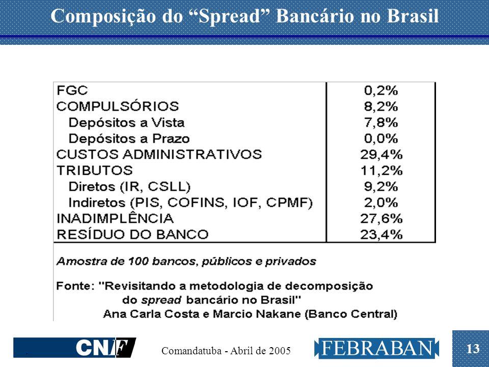 13. Comandatuba - Abril de 2005 Composição do Spread Bancário no Brasil
