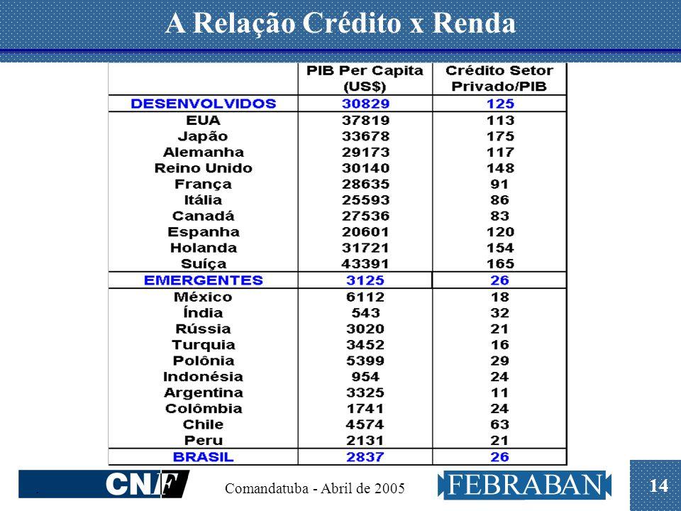 14. Comandatuba - Abril de 2005 A Relação Crédito x Renda