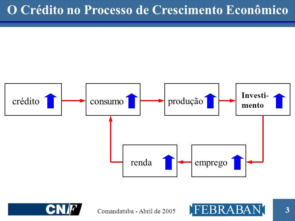 3. Comandatuba - Abril de 2005 O Crédito no Processo de Crescimento Econômico créditoconsumo produção Investi- mento empregorenda