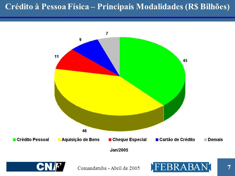 7. Comandatuba - Abril de 2005 Crédito à Pessoa Física – Principais Modalidades (R$ Bilhões)