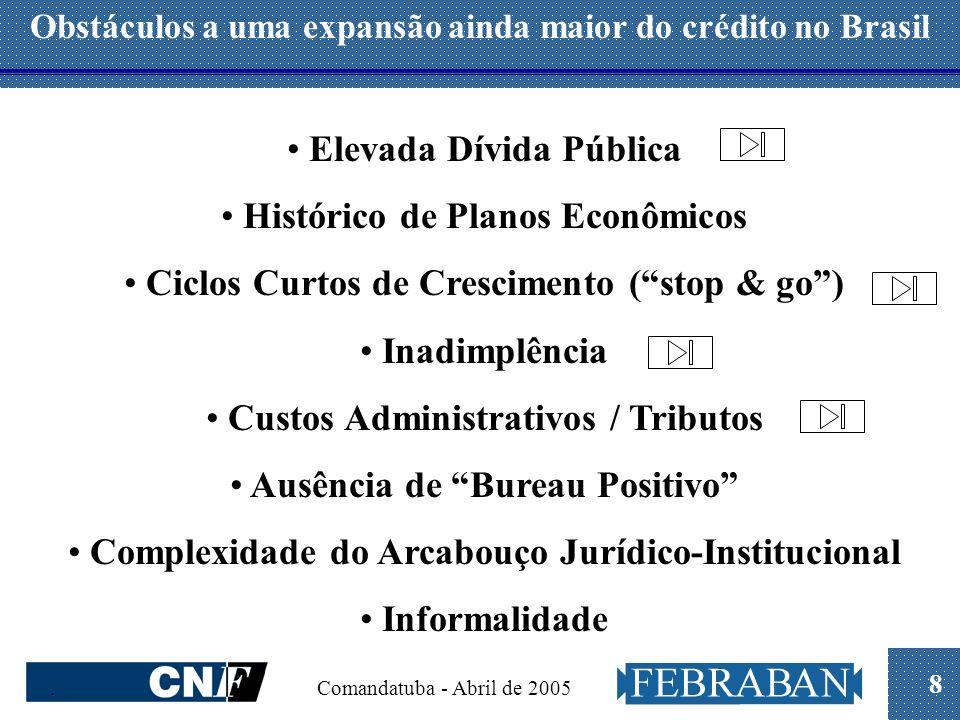8. Comandatuba - Abril de 2005 Obstáculos a uma expansão ainda maior do crédito no Brasil Elevada Dívida Pública Histórico de Planos Econômicos Ciclos