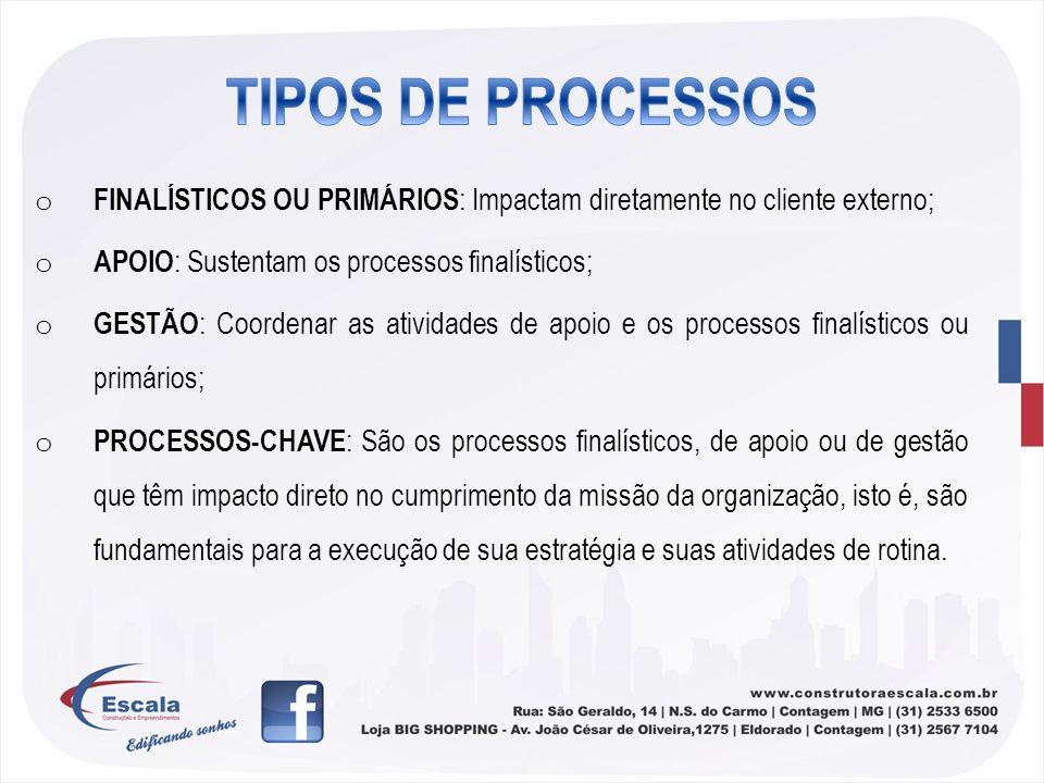 o FINALÍSTICOS OU PRIMÁRIOS : Impactam diretamente no cliente externo; o APOIO : Sustentam os processos finalísticos; o GESTÃO : Coordenar as atividad