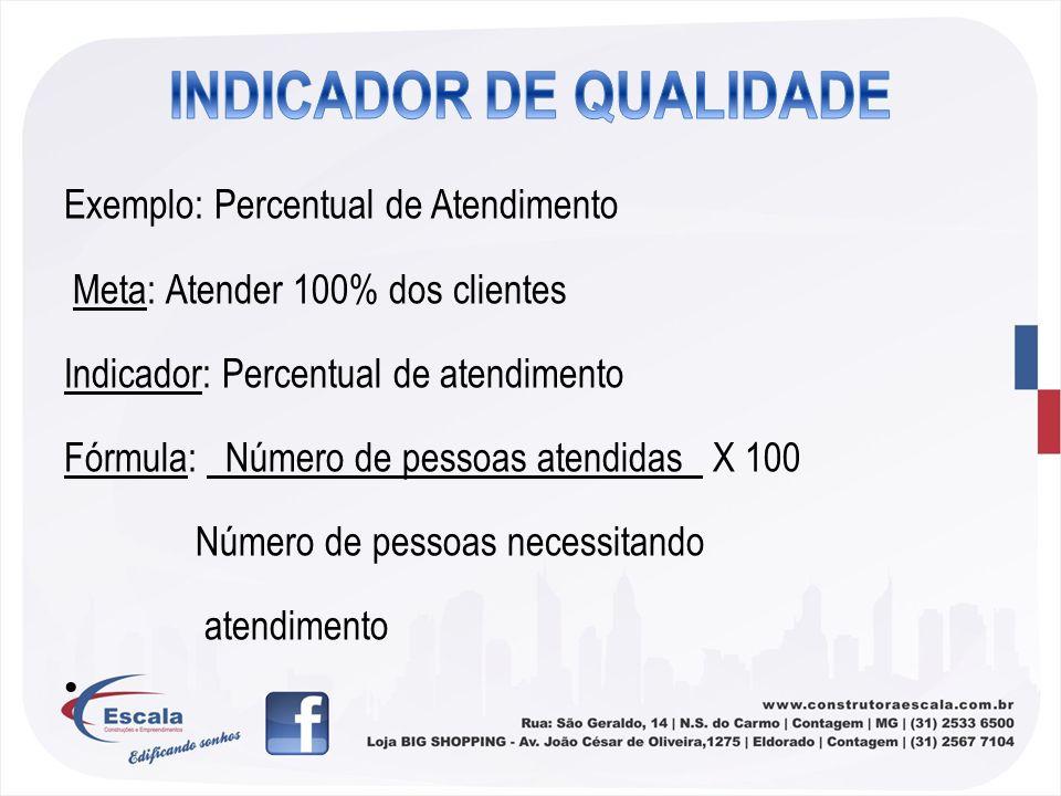 Exemplo: Percentual de Atendimento Meta: Atender 100% dos clientes Indicador: Percentual de atendimento Fórmula: Número de pessoas atendidas X 100 Núm