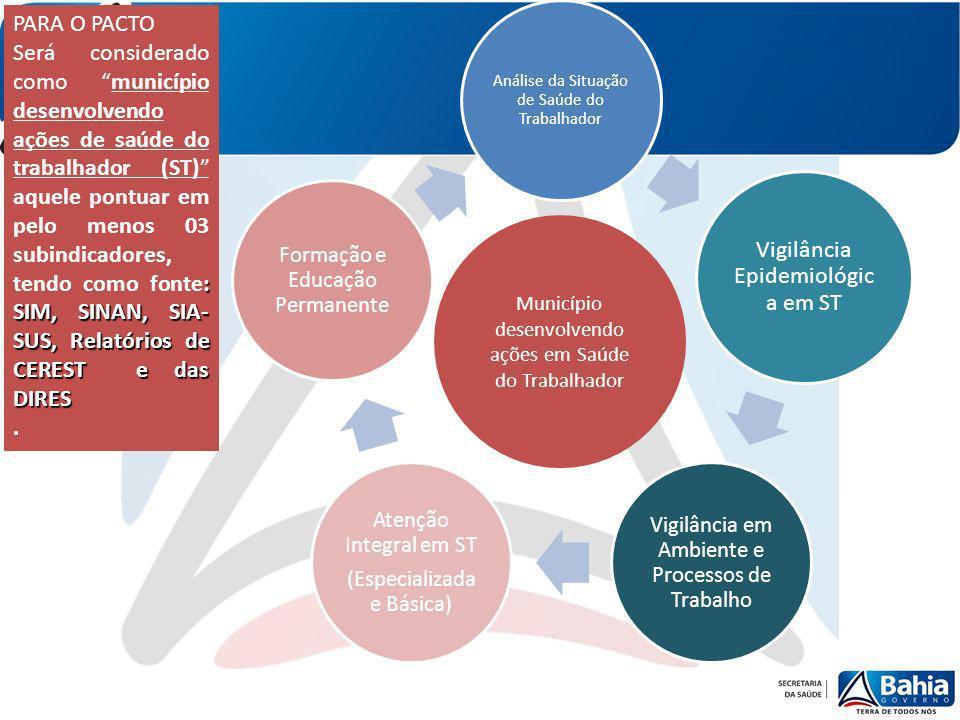 PARA O PACTO Será considerado como município desenvolvendo ações de saúde do trabalhador (ST) aquele pontuar em pelo menos 03 subindicadores, : SIM, S
