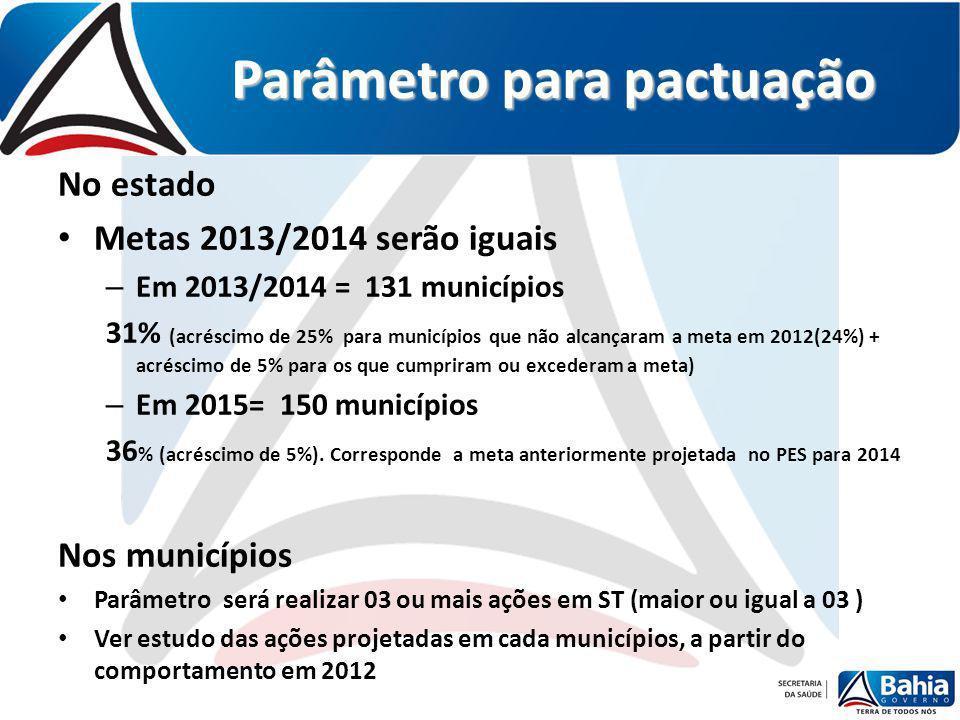 Parâmetro para pactuação No estado Metas 2013/2014 serão iguais – Em 2013/2014 = 131 municípios 31% (acréscimo de 25% para municípios que não alcançar