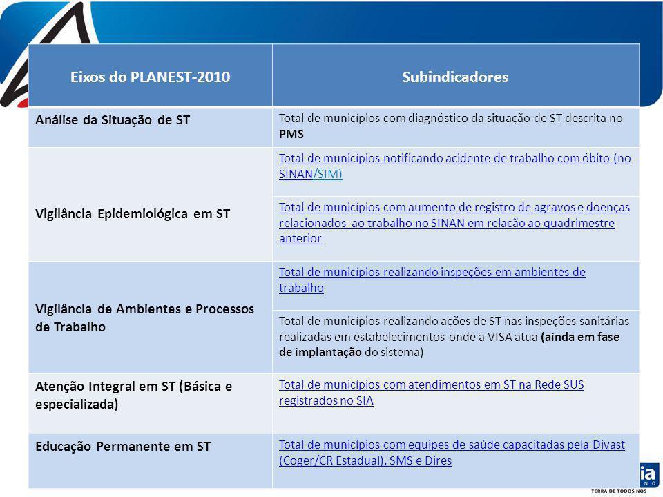 Eixos do PLANEST-2010Subindicadores Análise da Situação de ST Total de municípios com diagnóstico da situação de ST descrita no PMS Vigilância Epidemi