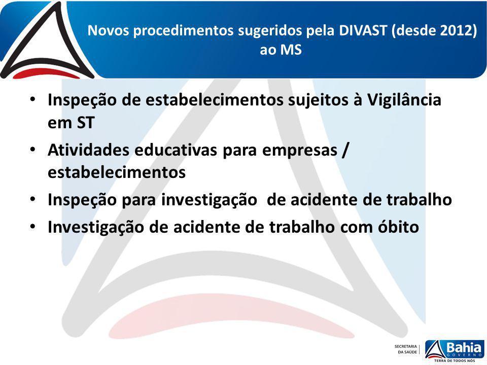 Novos procedimentos sugeridos pela DIVAST (desde 2012) ao MS Inspeção de estabelecimentos sujeitos à Vigilância em ST Atividades educativas para empre