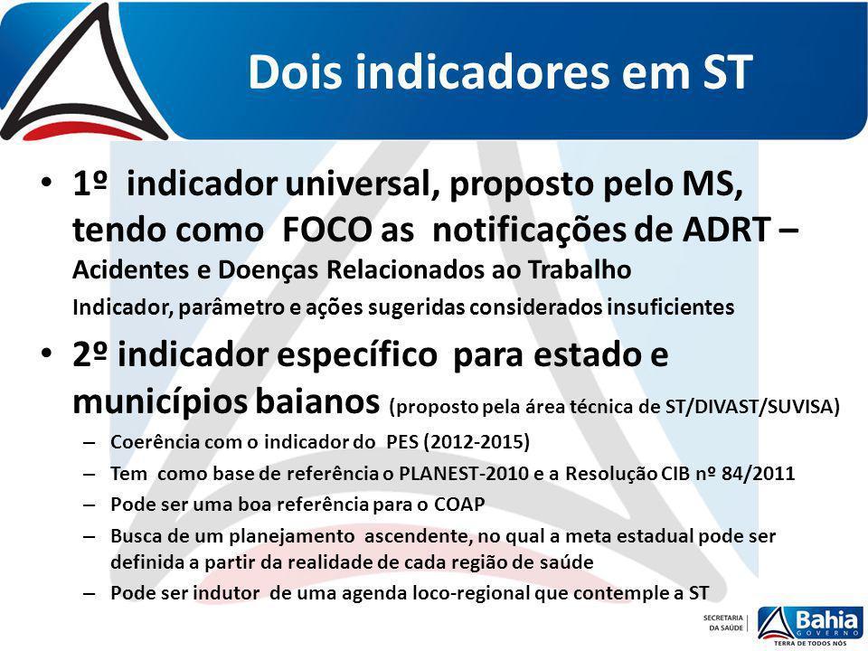 Indicador 40 (U) - PROPORÇÃO DE MUNICíPIOS COM CASOS DE ACIDENTES E DOENÇAS RELACIONADOS AO TRABALHO NOTIFICADOS Ano200720082009201020112012 %11,717,526,147,259,560,9% N Meta Brasil 2013 = 80% Meta Bahia 2013/2014 = 75% Meta Bahia 2015 = 80% SERIE HISTÓRICA NOTA TÉCNICA: Este indicador mede o comportamento das notificações de ADRT.
