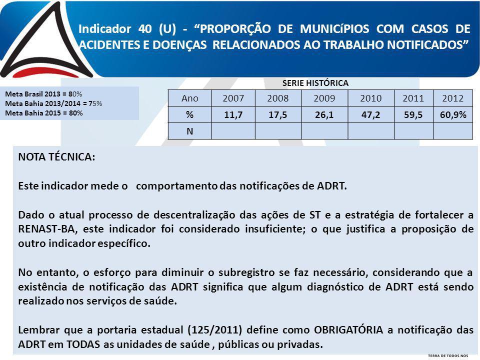 Indicador 40 (U) - PROPORÇÃO DE MUNICíPIOS COM CASOS DE ACIDENTES E DOENÇAS RELACIONADOS AO TRABALHO NOTIFICADOS Ano200720082009201020112012 %11,717,5