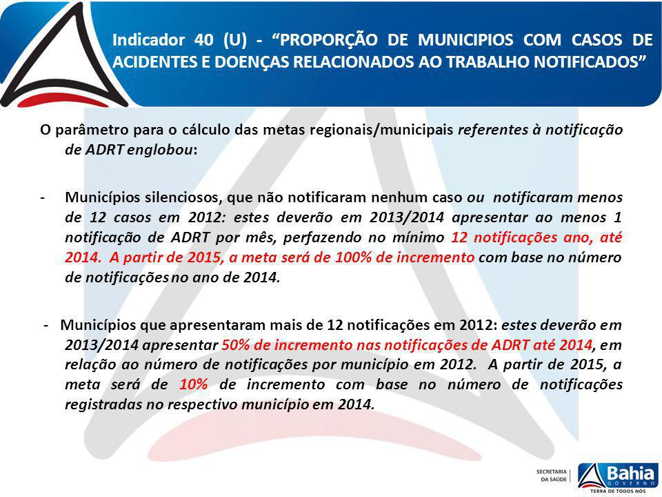 O parâmetro para o cálculo das metas regionais/municipais referentes à notificação de ADRT englobou: -Municípios silenciosos, que não notificaram nenh