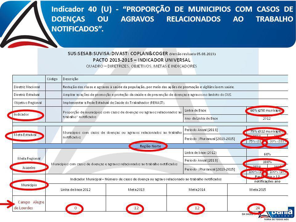 Indicador 40 (U) - PROPORÇÃO DE MUNICIPIOS COM CASOS DE DOENÇAS OU AGRAVOS RELACIONADOS AO TRABALHO NOTIFICADOS.
