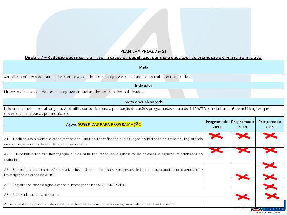 Indicador proposto (E) - PROPORÇÃO DE MUNICIPIOS DESENVOLVENDO AÇÕES DE SAUDE DO TRABALHADOR Ano20072008200920102011 2012 Fonte: RAG 2012 NXXXXX80 % Meta Brasil 2013 = xx Meta Bahia 2013/2014 = 31% (130 municípios) Meta Bahia 2015 = 36% (150 municípios) NOTA TÉCNICA O indicador BUSCA expressar o processo de descentralização das ações de ST no SUS-BA, uma vez que revela os municípios que: Têm Análise de Situação de ST & Ações em ST previstos nos PMS Notificam Acidentes de Trabalho com óbito no SINAN e SIM e os ADRT nos SIS com tendência crescente Realizam inspeções em ambientes e processos de trabalho (ações de VISAT) Realizam atendimentos ambulatoriais e hospitalares em ST Capacitam suas equipes de saúde loco-regionais em ST, mediante cursos (atualização/especialização) coordenados pela DIVAST, CEREST ou DIRES SERIE HISTÓRICA