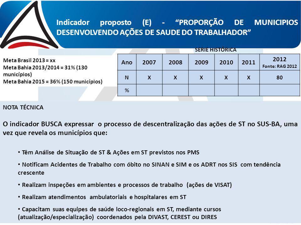 Indicador proposto (E) - PROPORÇÃO DE MUNICIPIOS DESENVOLVENDO AÇÕES DE SAUDE DO TRABALHADOR Ano20072008200920102011 2012 Fonte: RAG 2012 NXXXXX80 % M
