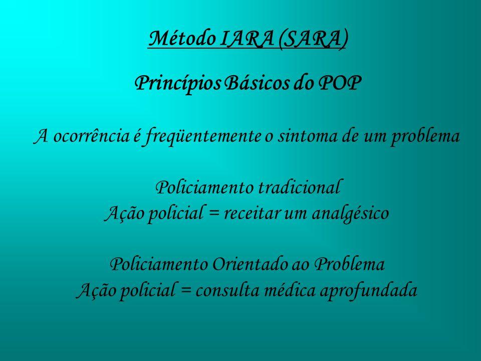 Método IARA (SARA) Princípios Básicos do POP A ocorrência é freqüentemente o sintoma de um problema Policiamento tradicional Ação policial = receitar