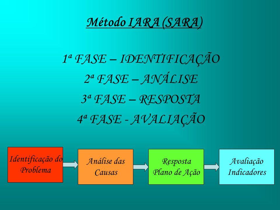 Método IARA (SARA) 1ª FASE – IDENTIFICAÇÃO 2ª FASE – ANÁLISE 3ª FASE – RESPOSTA 4ª FASE - AVALIAÇÃO Identificação do Problema Análise das Causas Respo