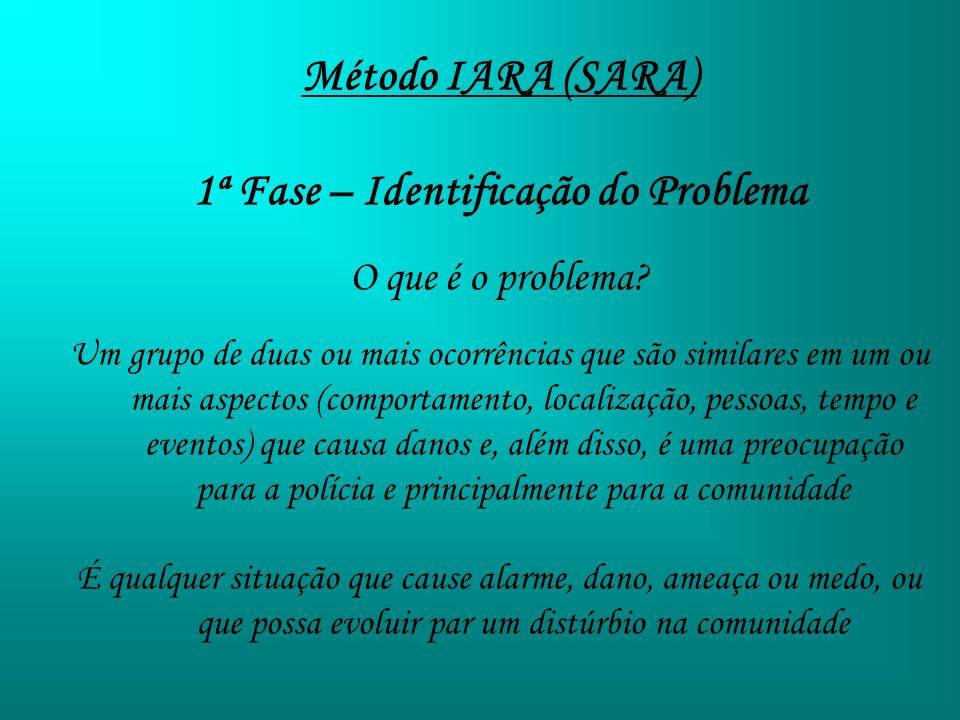 Método IARA (SARA) 1ª Fase – Identificação do Problema O que é o problema? Um grupo de duas ou mais ocorrências que são similares em um ou mais aspect