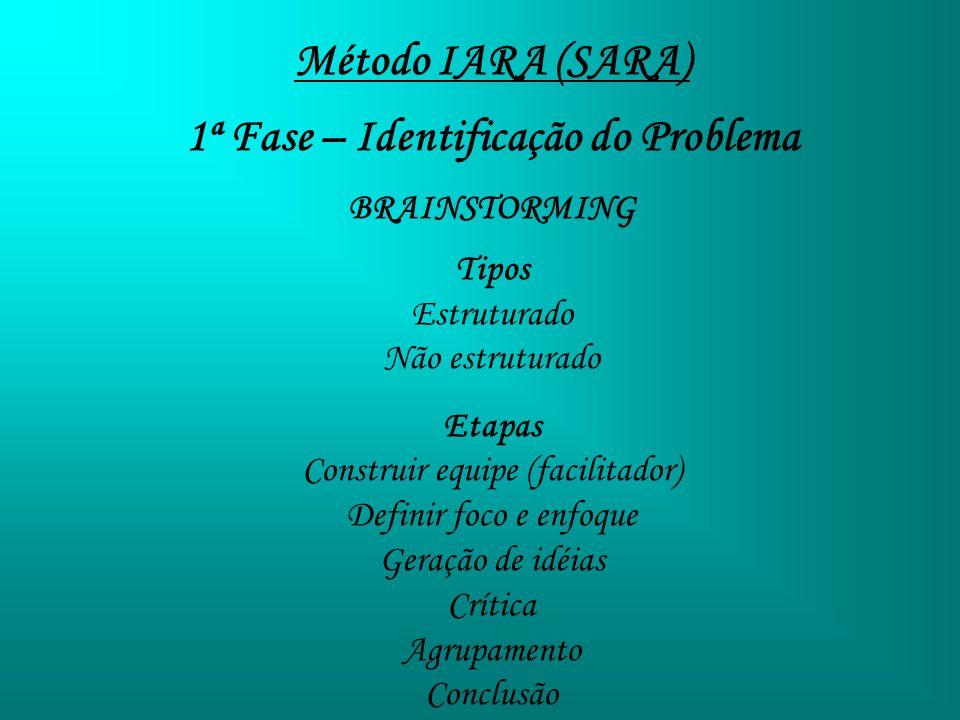 Método IARA (SARA) 1ª Fase – Identificação do Problema BRAINSTORMING Tipos Estruturado Não estruturado Etapas Construir equipe (facilitador) Definir f