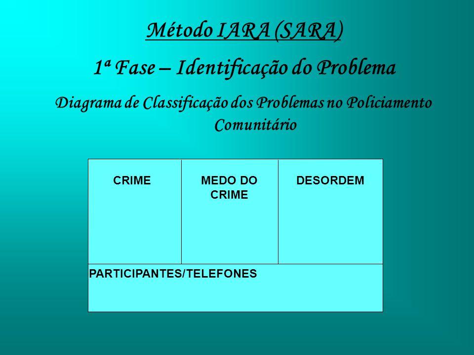 Método IARA (SARA) 1ª Fase – Identificação do Problema Diagrama de Classificação dos Problemas no Policiamento Comunitário CRIMEMEDO DO CRIME DESORDEM