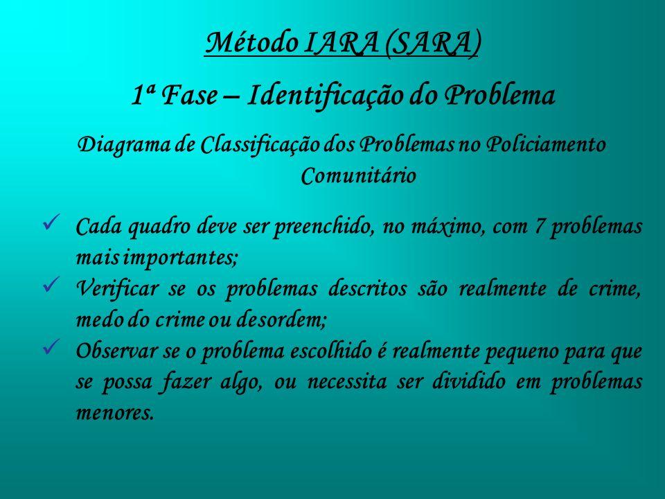 Método IARA (SARA) 1ª Fase – Identificação do Problema Diagrama de Classificação dos Problemas no Policiamento Comunitário Cada quadro deve ser preenc