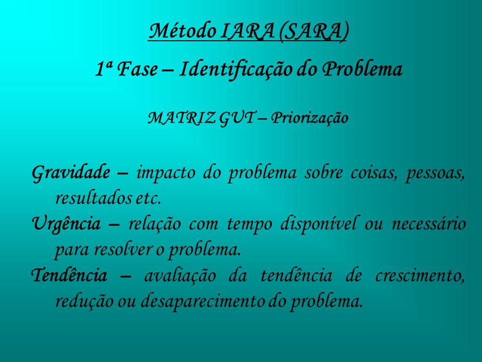 Método IARA (SARA) 1ª Fase – Identificação do Problema MATRIZ GUT – Priorização Gravidade – impacto do problema sobre coisas, pessoas, resultados etc.