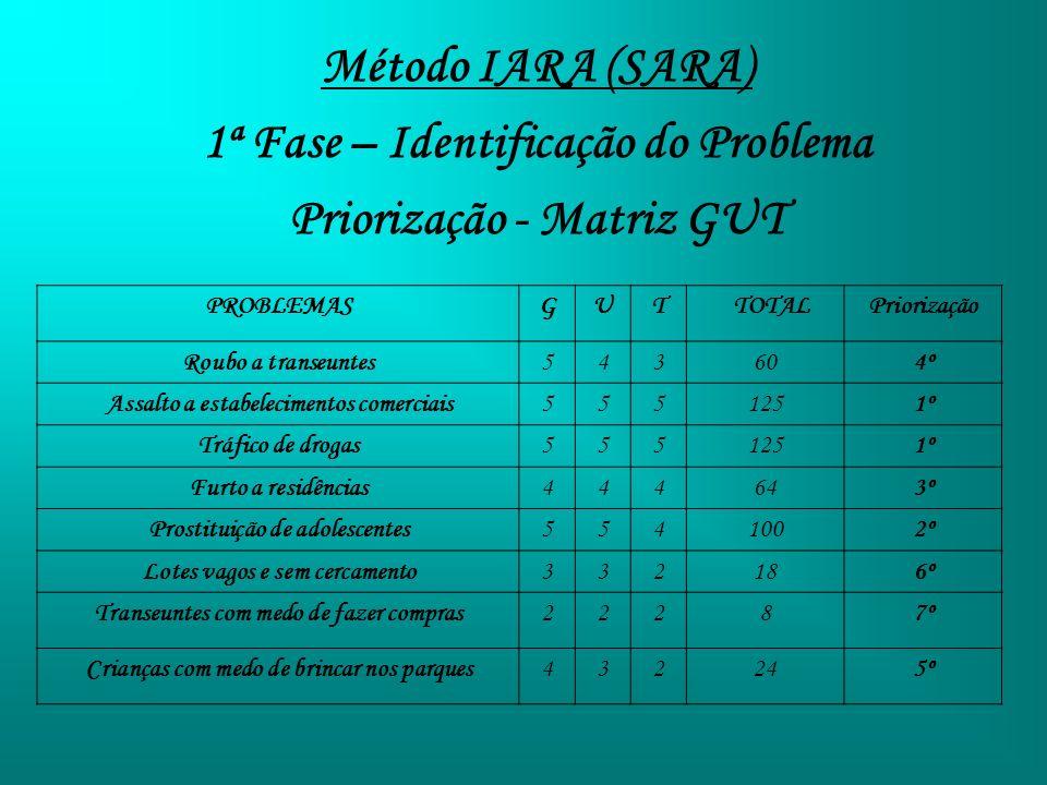 Método IARA (SARA) 1ª Fase – Identificação do Problema Priorização - Matriz GUT PROBLEMASGUT TOTALPriorização Roubo a transeuntes543604º Assalto a est
