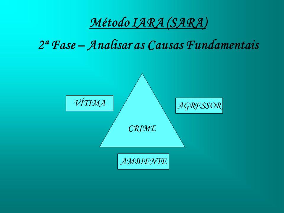 Método IARA (SARA) 2ª Fase – Analisar as Causas Fundamentais CRIME VÍTIMA AMBIENTE AGRESSOR