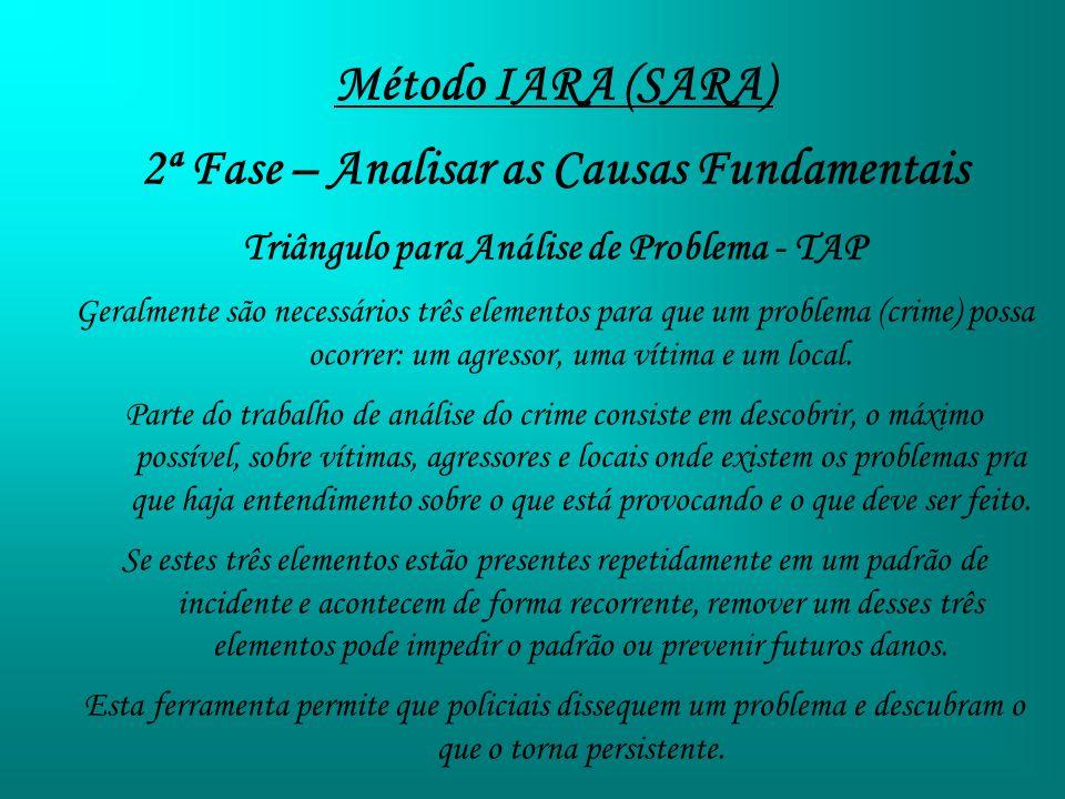 Método IARA (SARA) 2ª Fase – Analisar as Causas Fundamentais Triângulo para Análise de Problema - TAP Geralmente são necessários três elementos para q