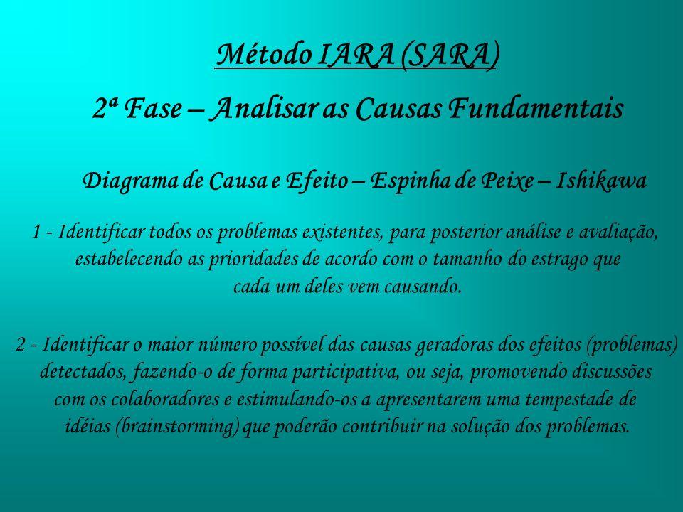 Método IARA (SARA) 2ª Fase – Analisar as Causas Fundamentais Diagrama de Causa e Efeito – Espinha de Peixe – Ishikawa 1 - Identificar todos os problem