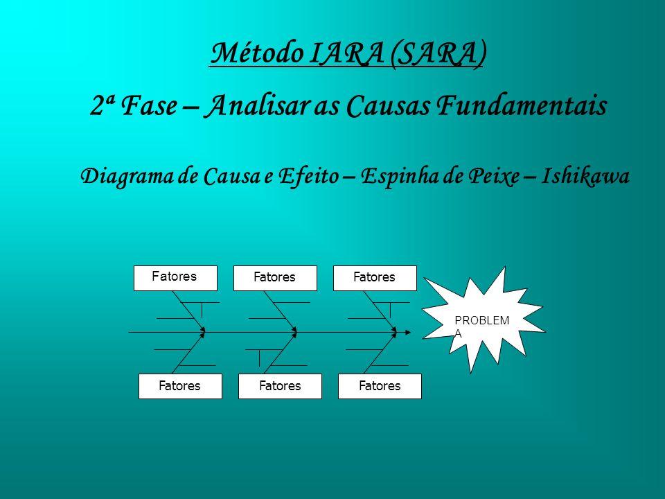 Método IARA (SARA) 2ª Fase – Analisar as Causas Fundamentais Diagrama de Causa e Efeito – Espinha de Peixe – Ishikawa Fatores PROBLEM A