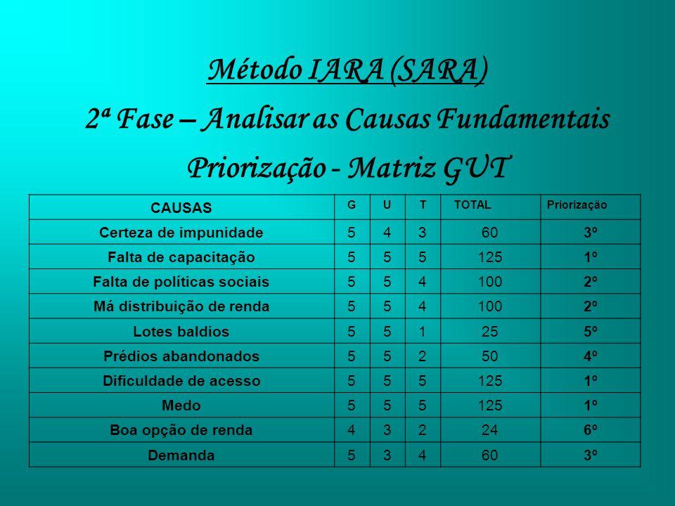 Método IARA (SARA) 2ª Fase – Analisar as Causas Fundamentais Priorização - Matriz GUT CAUSAS GUT TOTALPriorização Certeza de impunidade543603º Falta d