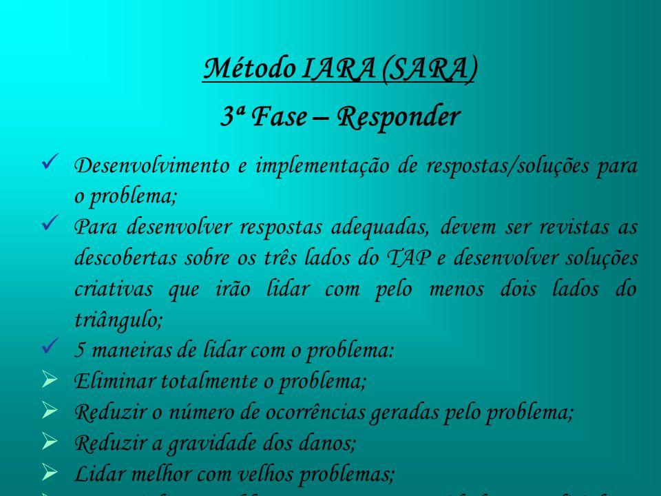 Método IARA (SARA) 3ª Fase – Responder Desenvolvimento e implementação de respostas/soluções para o problema; Para desenvolver respostas adequadas, de
