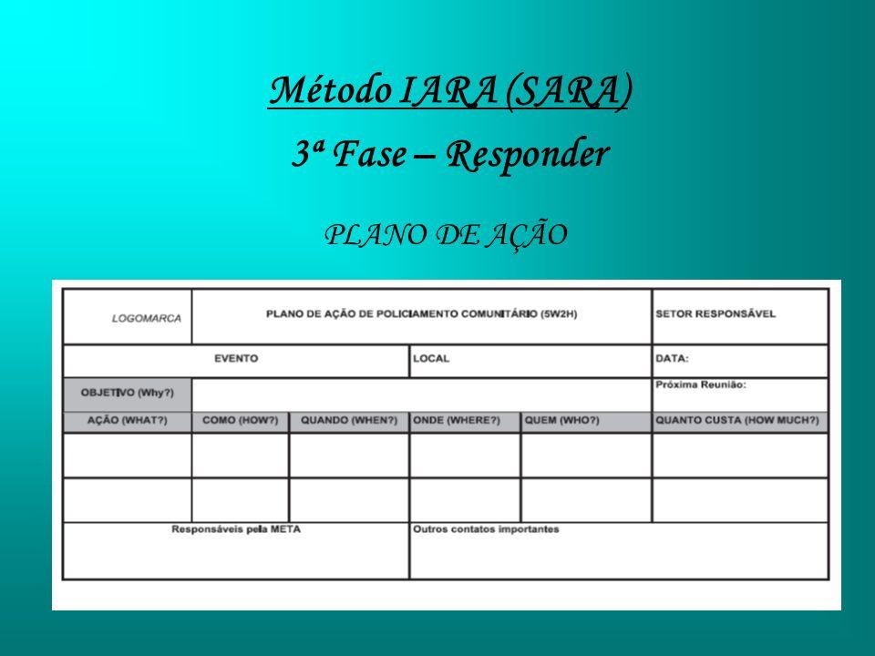Método IARA (SARA) 3ª Fase – Responder PLANO DE AÇÃO