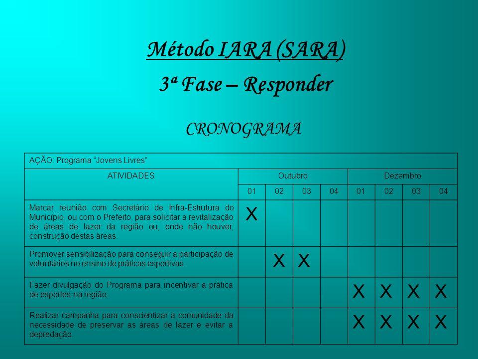 Método IARA (SARA) 3ª Fase – Responder CRONOGRAMA AÇÃO: Programa Jovens Livres ATIVIDADESOutubroDezembro 0102030401020304 Marcar reunião com Secretári