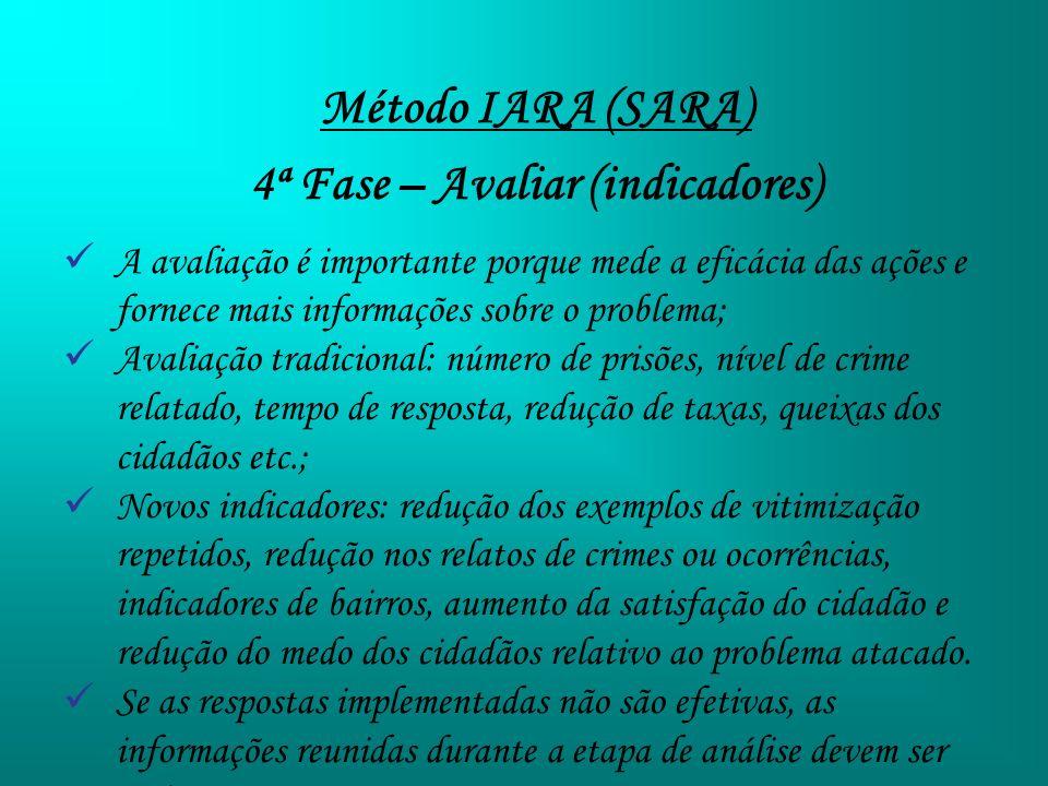 Método IARA (SARA) 4ª Fase – Avaliar (indicadores) A avaliação é importante porque mede a eficácia das ações e fornece mais informações sobre o proble
