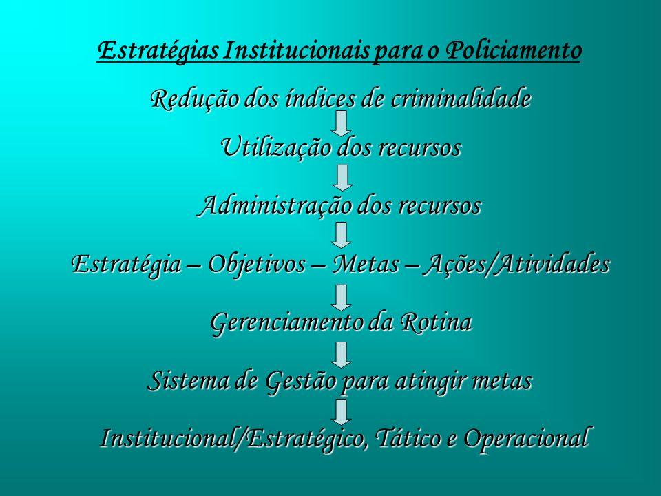 Estratégias Institucionais para o Policiamento Redução dos índices de criminalidade Utilização dos recursos Administração dos recursos Estratégia – Ob
